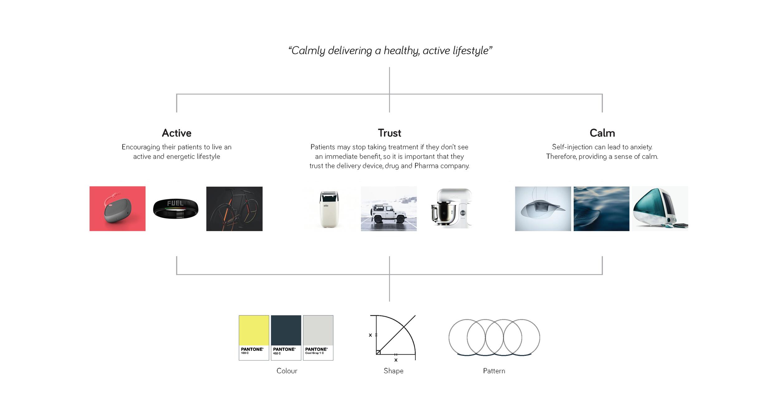 aalto+brand+diagram.png