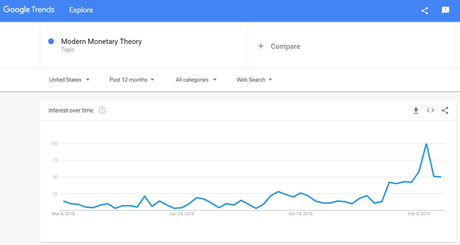 Source: Google Trends.
