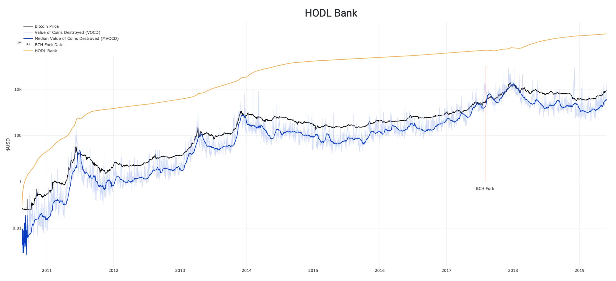 Source Data: Blockchair.com, Blockchain.com