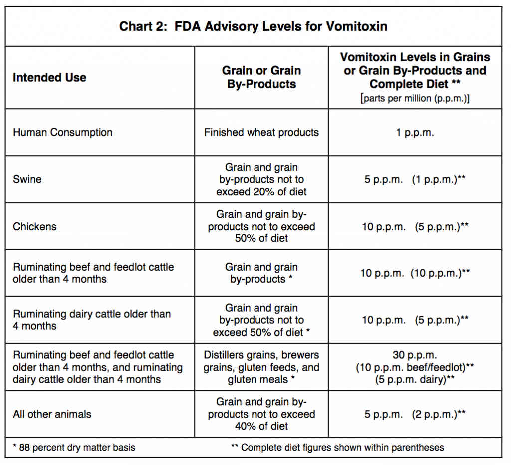 advisory levels vomitoxin