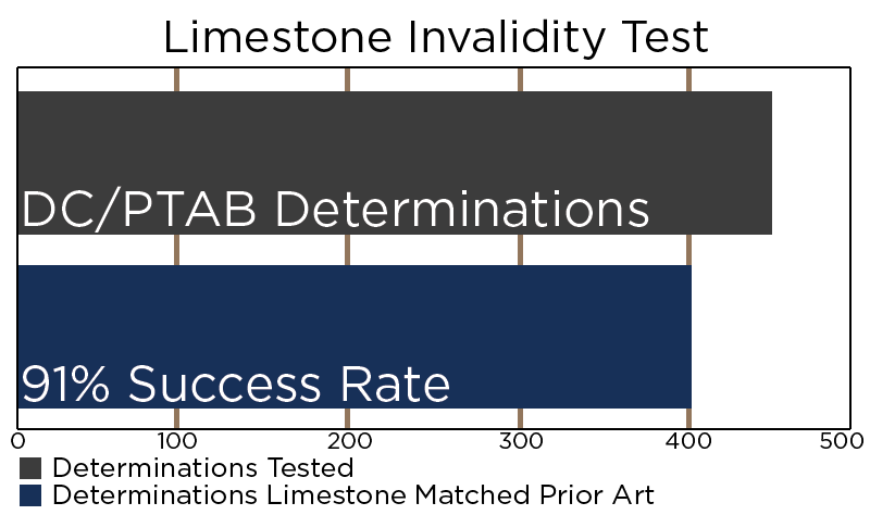 Accurate - We tested Limestone in all technology areas against 7.5 years of District Court and PTAB Invalidity Determinations for Anticipation/Obviousness Limestone uncovered the cited invalidating prior art references in 401 of the 440 determinations using only the patent-in-suit as the input query. Results took 1-4 minutes per case to generate using our Instant Validity Report (IVR) engines.