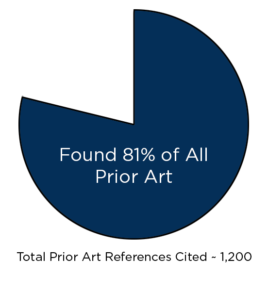 Broad - We evaluated Limestone's hit rate across all prior art cited in the Determinations. Limestone found 81% of the almost 1,200 invalidating prior art references using only the target patent and one iteration through the IVR engines. We also found significant evidence of highly relevant references either not known or not used by the parties/courts.