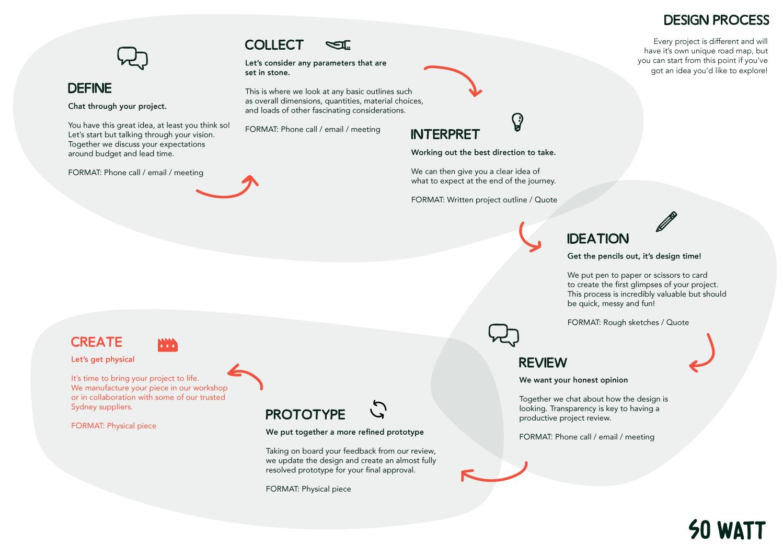 Road-Map-of-So-Watt-Process.png