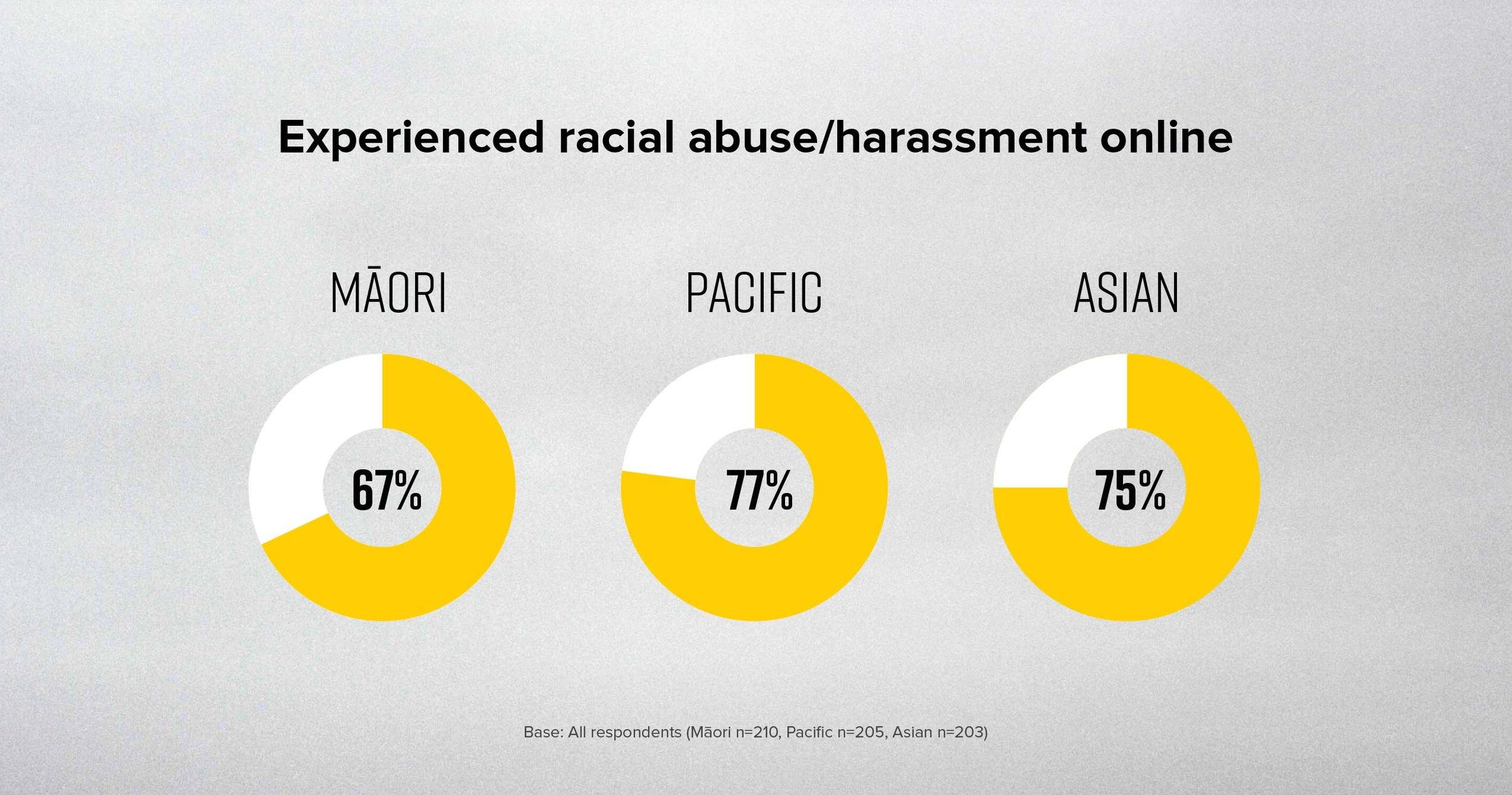 race-abuse-graphs.jpg