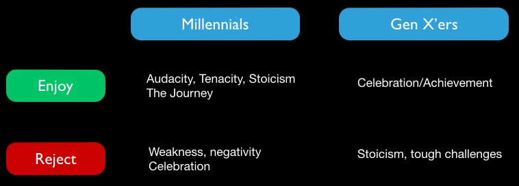 The Generational Challenges of Motivational Tones (Source: Brainsights database)