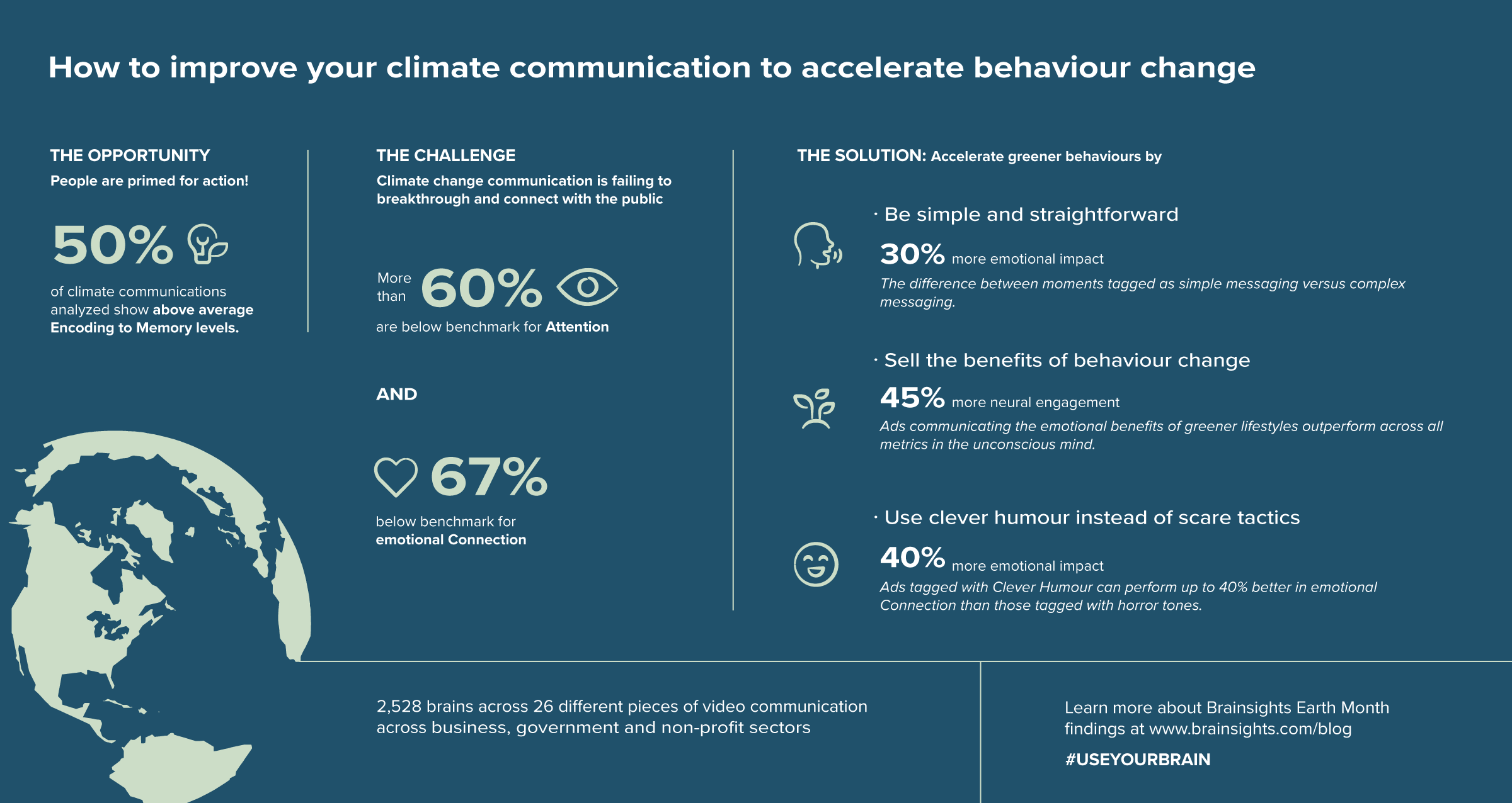 Our Earth Month infographic summarizes the key insights from our environmental communication analysis (April 2019)