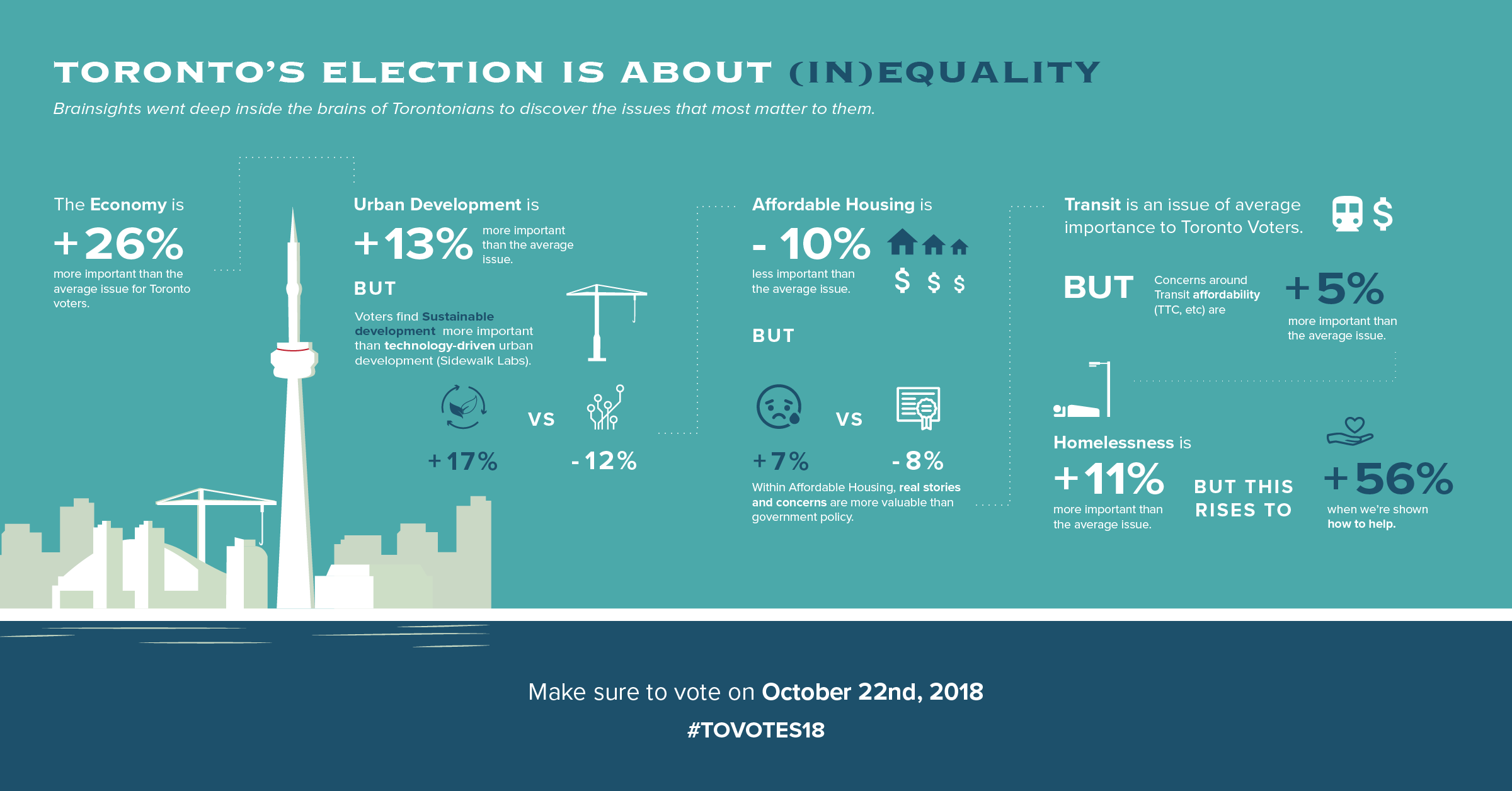 Analyzing the unconscious biases of Toronto voters (October, 2018)