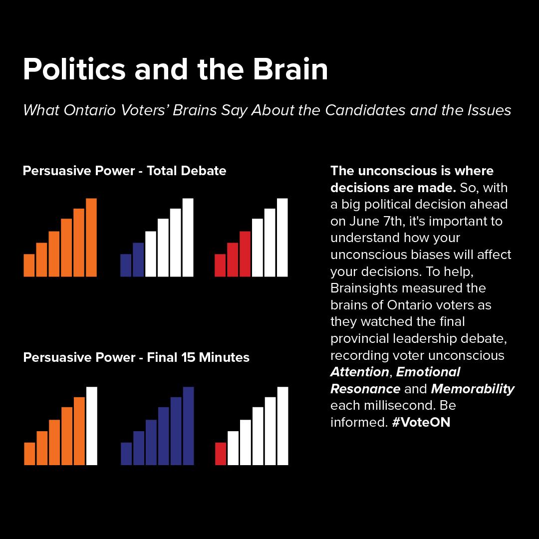 Visualizing the Persuasive Power of Ontario Provincial Candidates (June 2018)