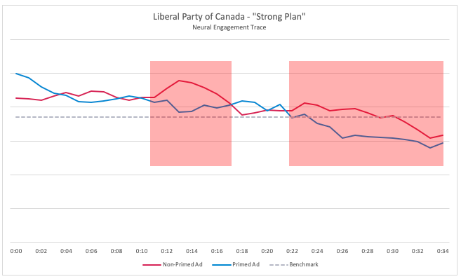 The neural engagement trace shows the unconscious response of viewers when they watched the Liberal ad following the negative news clip referencing the SNC Lavalin scandal and those who watched the ad independent of the negative news coverage.