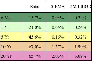 Figure 10: Historic Interest Rates and Ratios