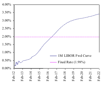 Figure4: 1 Month LIBOR forwards versus current 10 year fixed swap rate. The swap rate assumes a floating index of 1 Month LIBOR, paid monthly, Act/360 daycount.