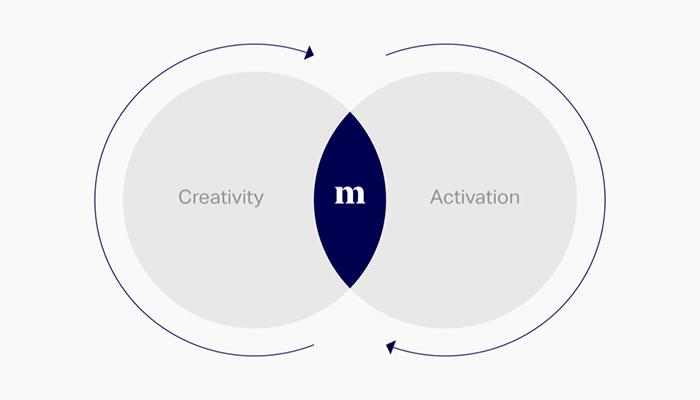 mano-copenhagen-agency-Idea-to-market.