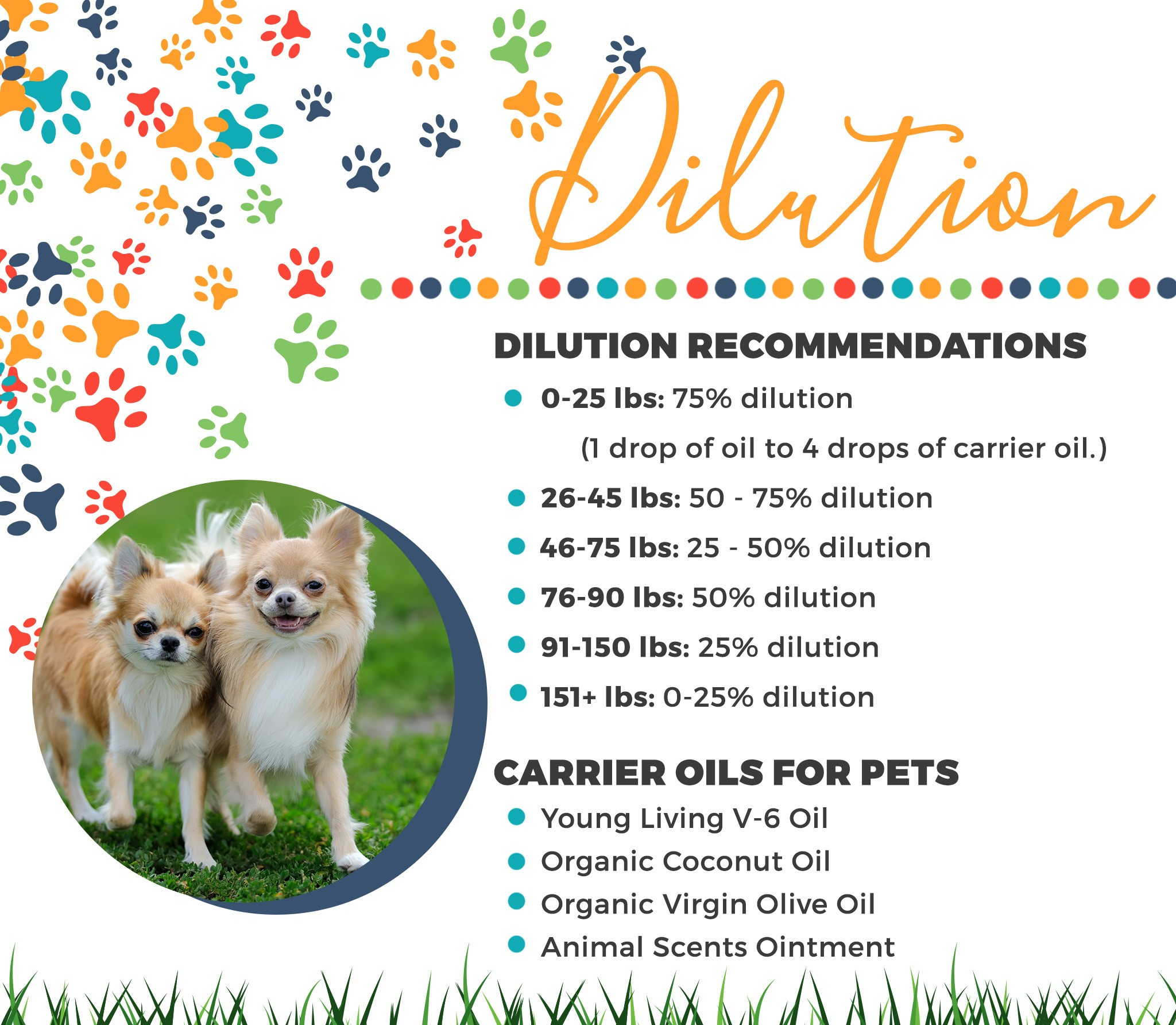 Your animal's size affects the amount of oil you should use:    * For smaller dogs, use 3–5 drops. Be sure to dilute 80–90 percent prior to application (for example, for every 1 drop of oil, use 4–5 drops of a diluting agent, such as V-6™ Vegetable Oil Complex).  * For larger dogs, start with 3–5 drops. Unless otherwise indicated on the product label, dilution is unnecessary.