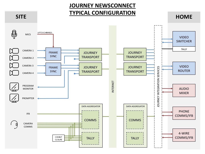 Journey_NewsConnect_Configuration.jpg