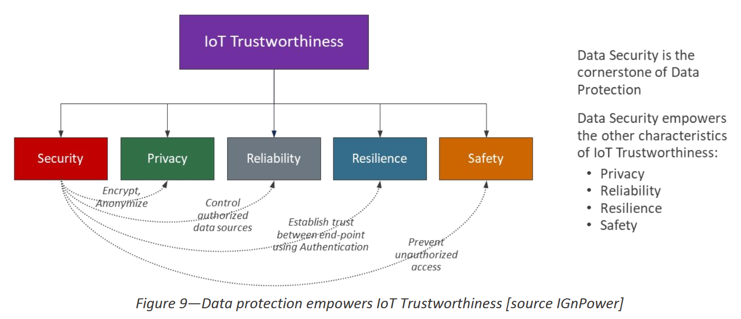IoT Trustworthiness.png