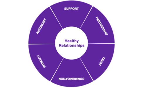 healthy-relationships-wheel.png