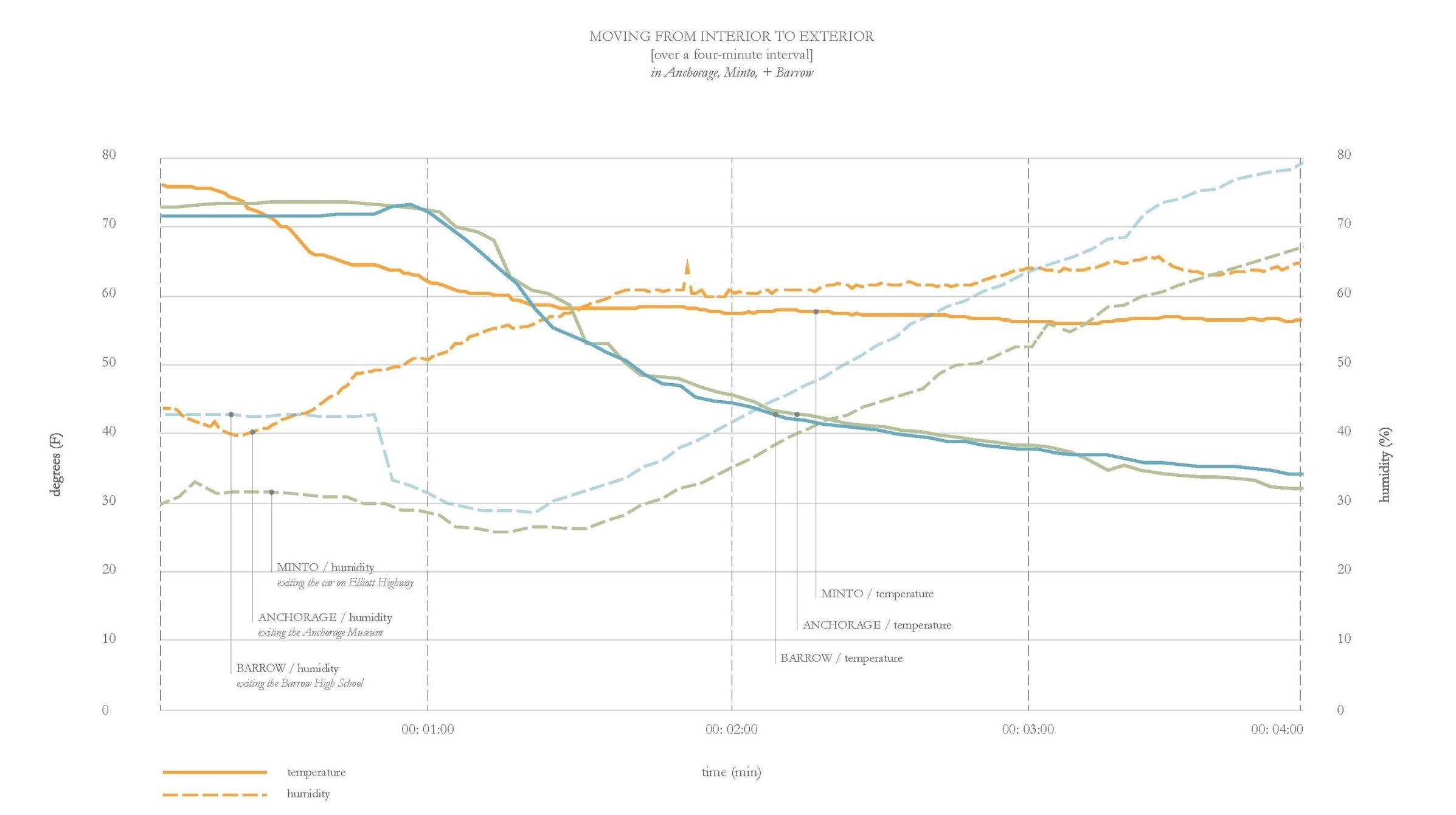 Temperature and humidity data collected using an Arduino while in three cities in Alaska, moving from interior spaces to exterior spaces. The graph shows the drastic change in climate over a four minute interval.