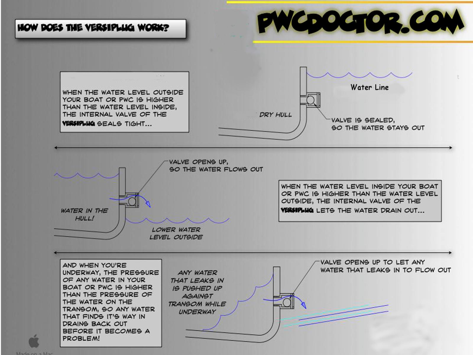 Versiplug How it works.png