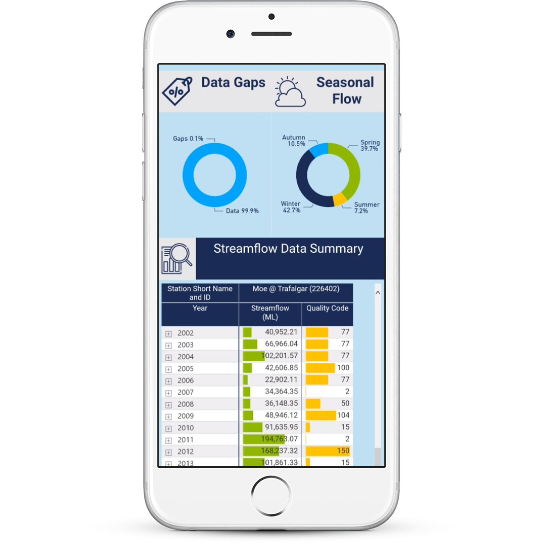 DiscoverEI WMIS Dashboard Mobile View