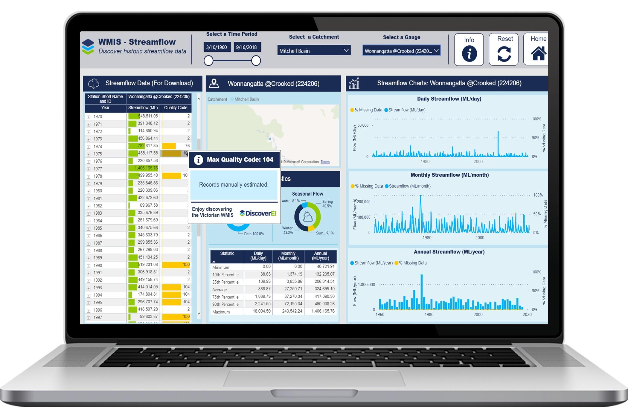 DiscoverEI WMIS Streamflow Data Dashboard