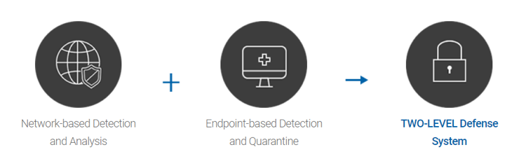 NPCORE - specialized in defense solution against unknown APT and Ransomware and provides two-level defense on network and endpoint based on behavior.