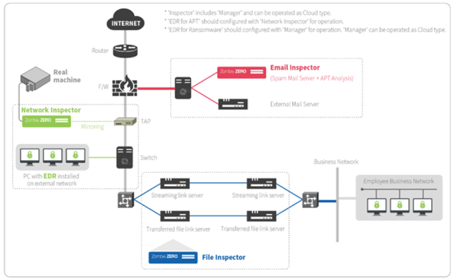 Over System Diagram - It is composed of the behavior-based defense product on Endpoint (EDR) and the packet analysis product based on behavior on Network (Inspector) and interworking with each other, it minimizes the false positive rate and enables accurate judgment and prompt response, and detects / blocks malware that bypasses the network and infiltrates.