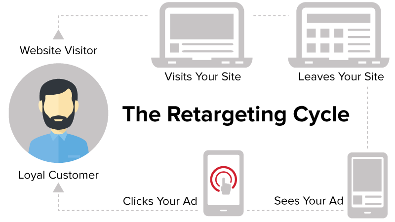 retargeting-cycle.png