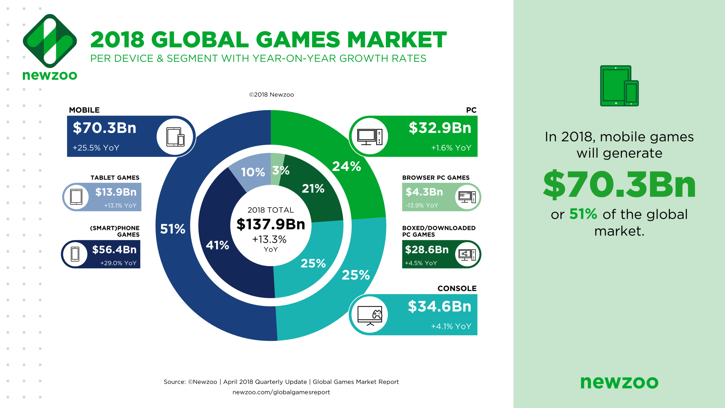 Global_Games_Market_2018.png