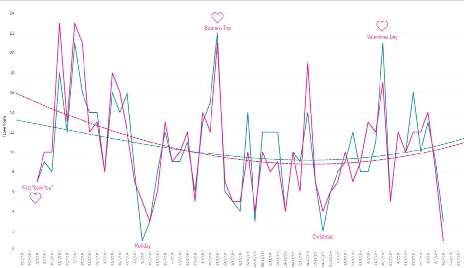 romantic love measurement graph