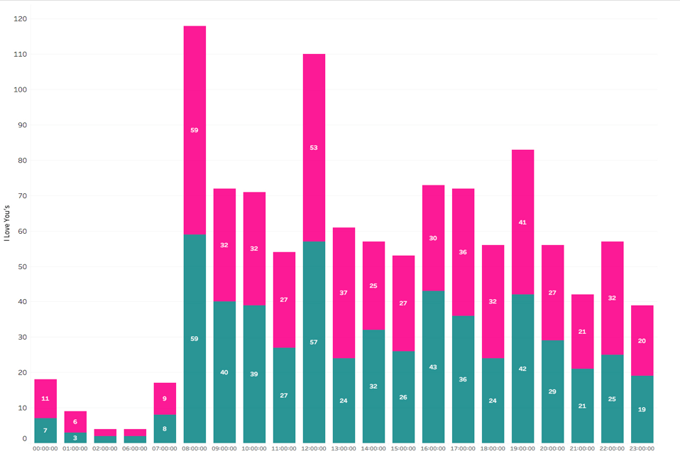 amorousness over-24-hours bar chart