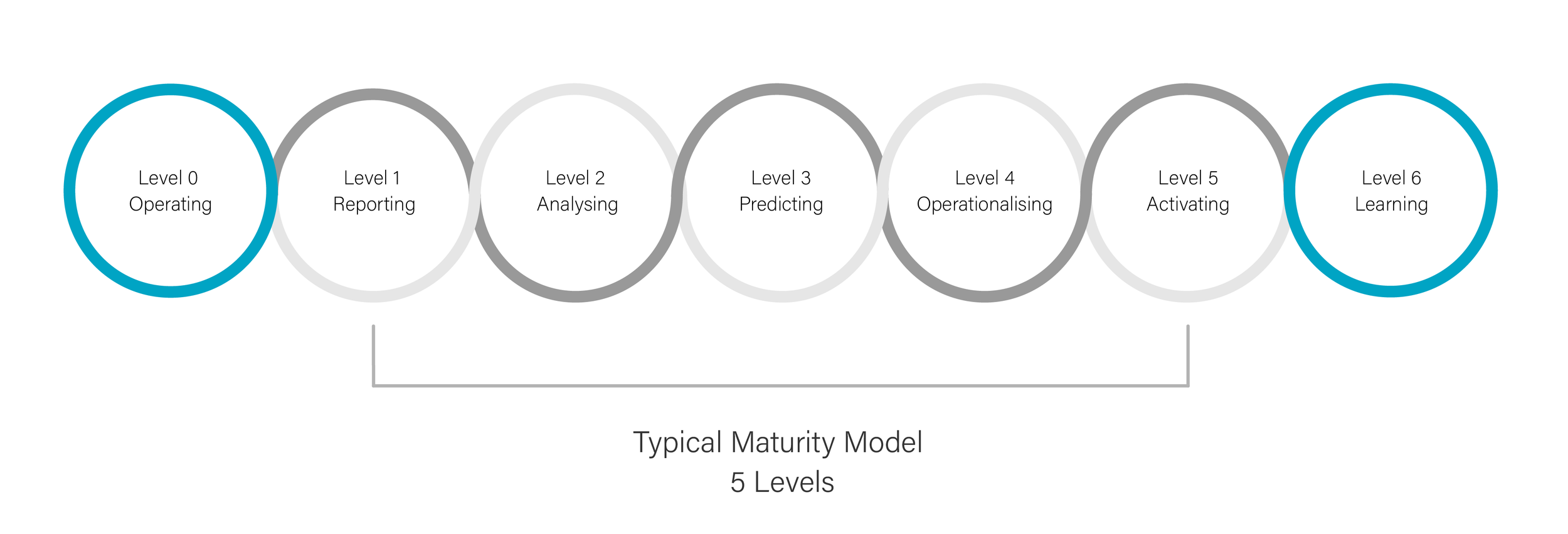 Analytical Learning vldb apps | cloud | data - analytical maturity models