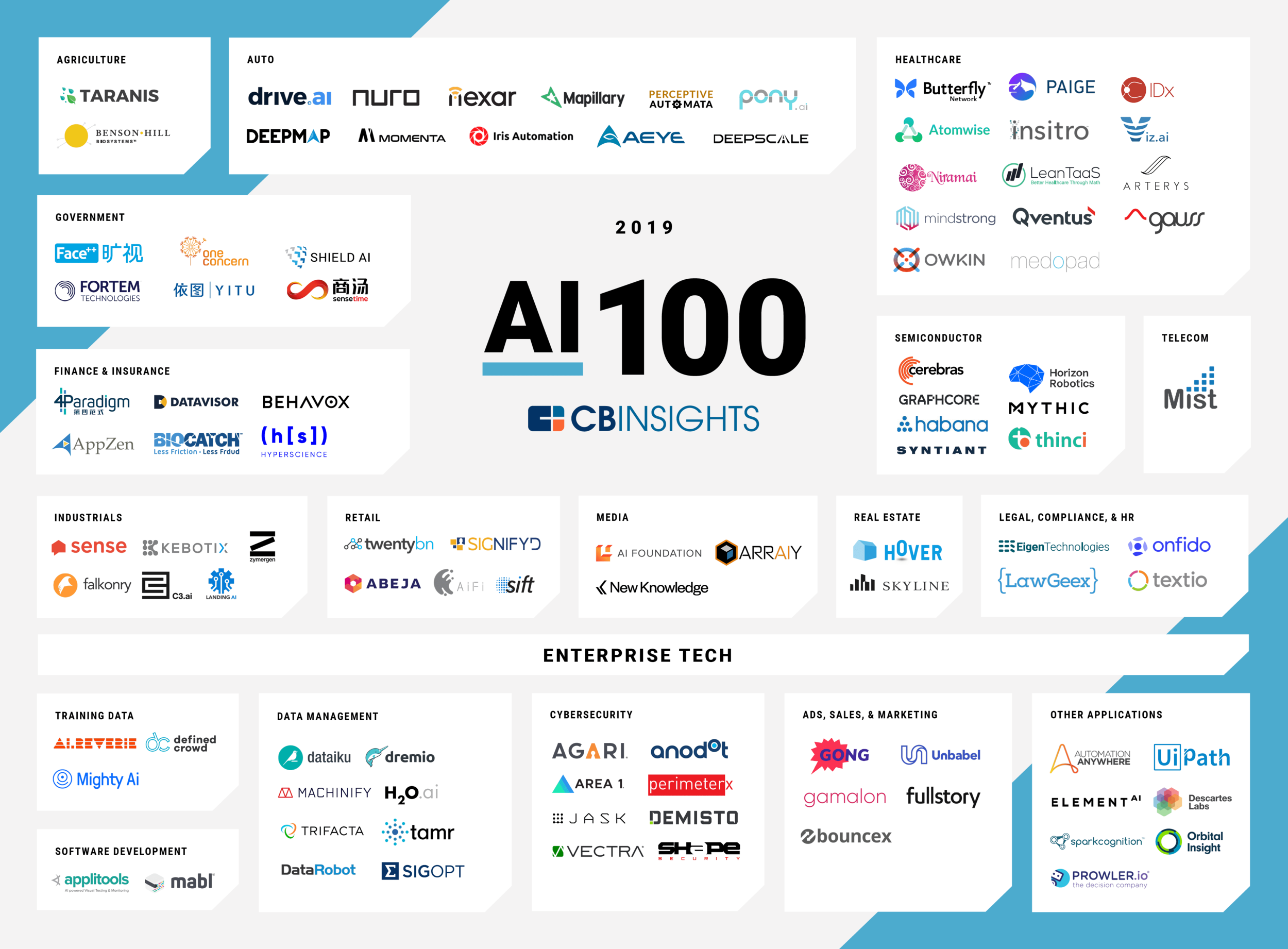 Top 100 startups in AI, from    CB Insights