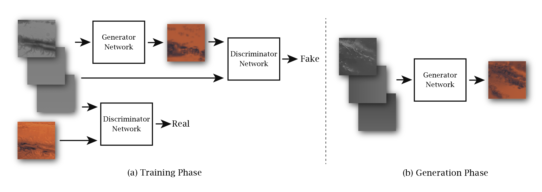 The conditional generative adversarial nets (Conditional GAN) model and data examples used in the project. Mars data was used in the training phase, while Earth data was used in the generation phase. The generator was trained to produce color images according to topographical data in hopes of convincing the discriminator which was trained to be knowledgeable about the authenticity of Mars imagery. The two networks were trained in turn so that they can compete and grow together. The datasets consist of global data of Mars and Earth sliced into thousands of tiles. To facilitate training and generation, longitude and latitude data were also used.