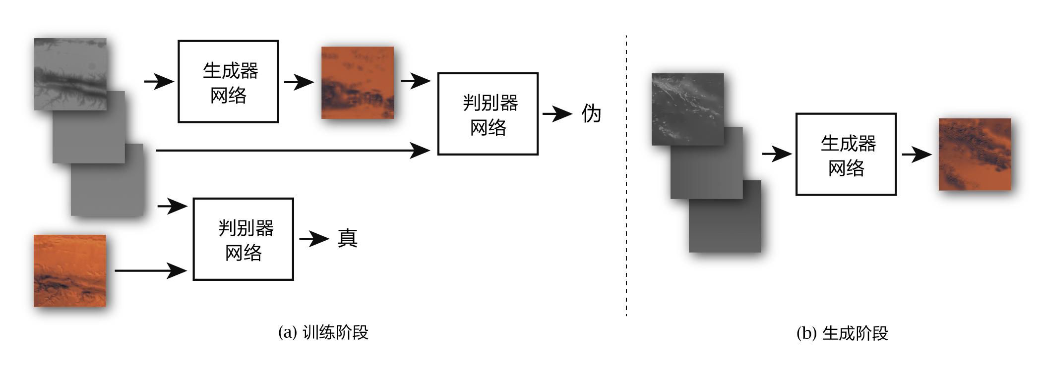 上图示意本项目中使用的条件生成对抗网络(Conditional GAN)和数据样例。训练阶段使用火星数据;生成阶段使用地球数据。在训练过程中,生成器学习如何根据地理信息构建彩色图像,以期骗过鉴定器;而判别器学习如何识别火星图像的真伪。两个网络交替训练,以期相互竞争并同步成长。模型所使用的数以千计的数据区块由火星和地球的全球数据切分而成。为辅助训练和生成,数据集中亦包含经纬度信息。