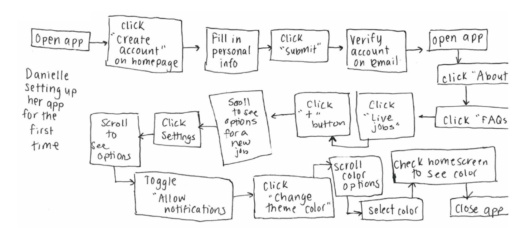 User flow for setting up the app for the first time