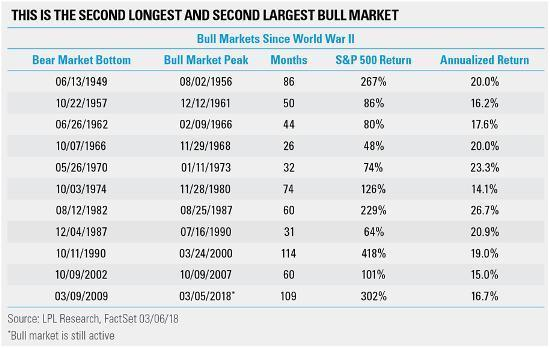 - Not to mention that we were in the longest bull market in history. Congrats, America. The birth of this bull run was on March 9th, 2009–the low of the financial crisis. That day, the S&P 500 blew up over 300% and the DOW almost matched it with a 290% increase. The closest bull market to this year's was 113 months long, lasting from October 11th, 1990 to March 24th, 2000.