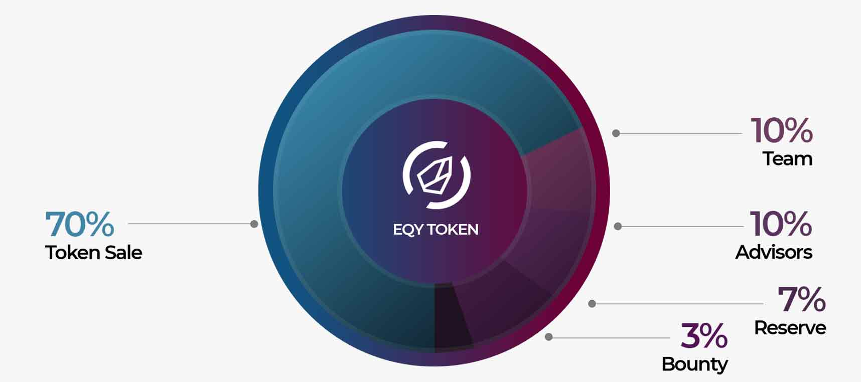 Type :  ERC-20 utility token  •   Symbol :  EQY  Decimals :  18  • New Token emissions & Burn :  No  Price per token :  0,10 USD  • Token Sale :  437,500,000 EQY   Total Supply :  625,000,000 EQY