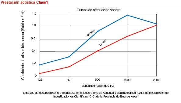 fonoabsorbente-conformado_03tabla-class1.jpg