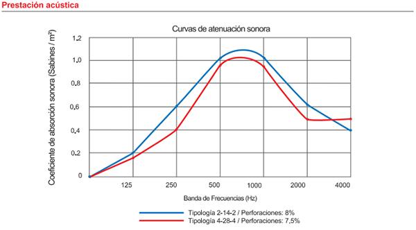 fonac-tableado-prestaciones-acusticas.jpg
