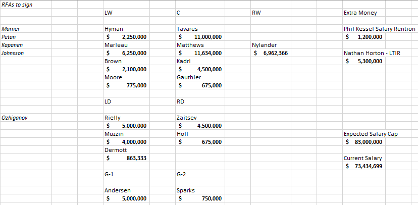 Maple Leafs 2019-2020 salary cap (1).png