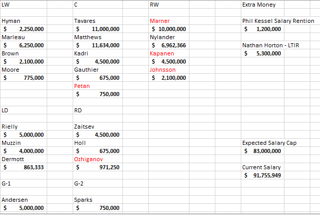 Maple Leafs 2019-2020 salary cap (2).png