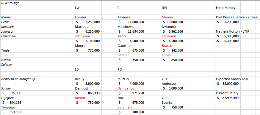 Maple Leafs 2019-2020 salary cap (3).png