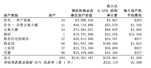 BID budget translated.png