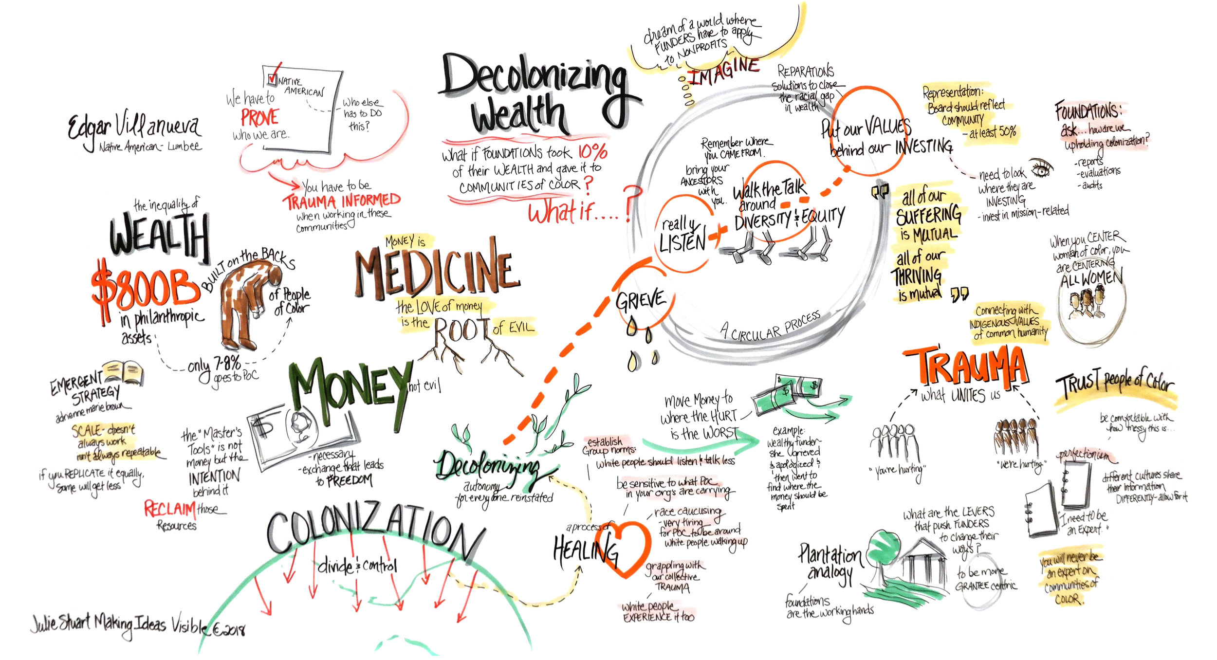 Decolonizing Wealth Mind Map.jpg