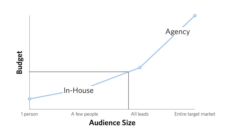 Video budget chart referenced in podcast. Image by Phil Nottingham,  Wistia .