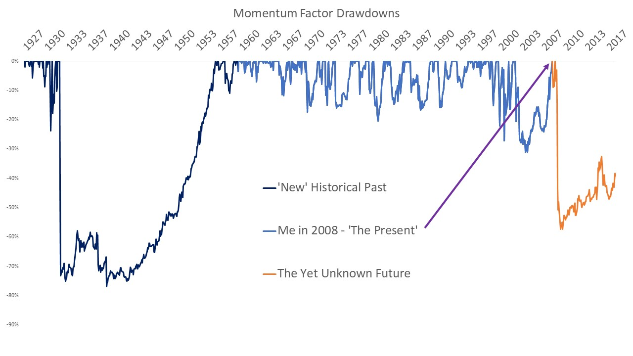 Momentum Back to 1926 Fama-French