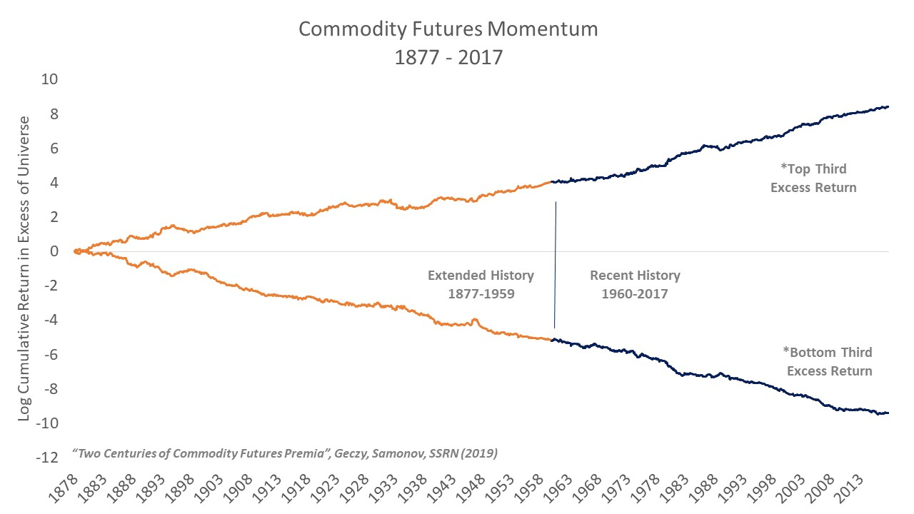 Value, Momentum and Basis in Commodity Futures: 1877-2017