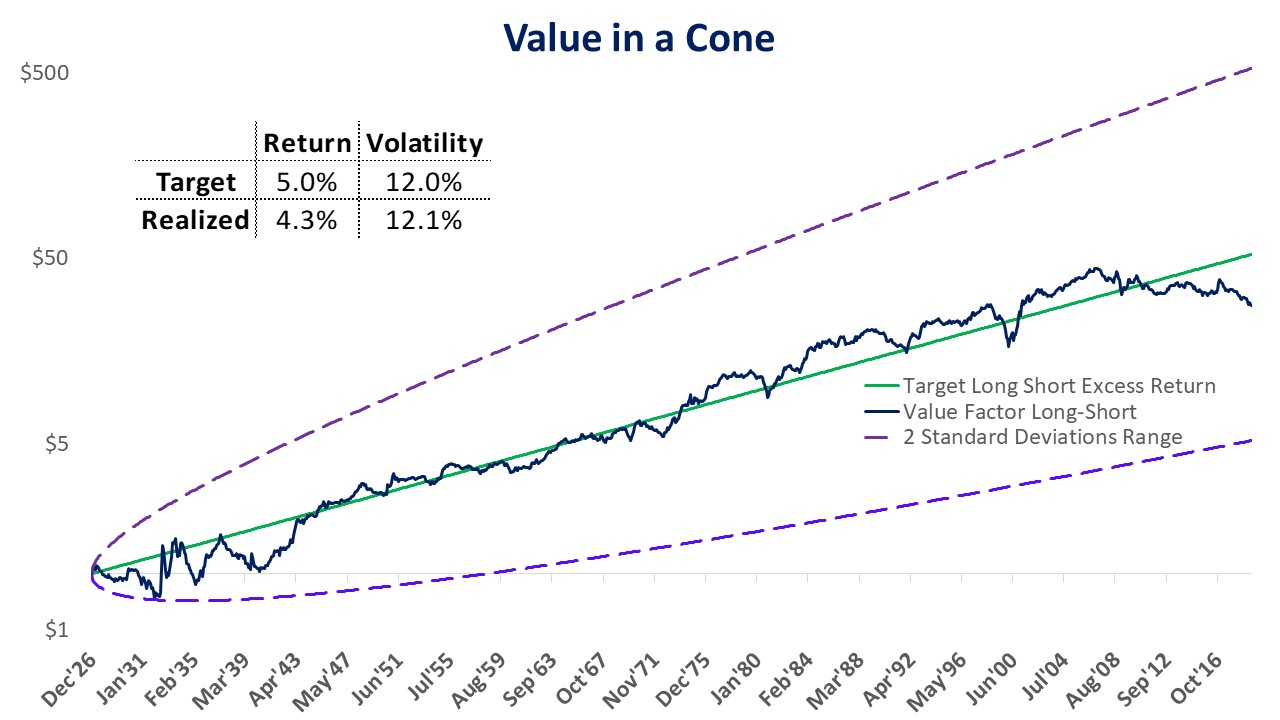 Fama French Value factor as of 6/30/2019