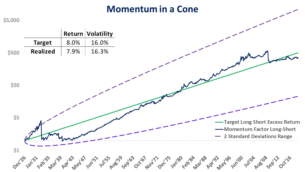 Fama French Momentum factor as of 6/30/2019
