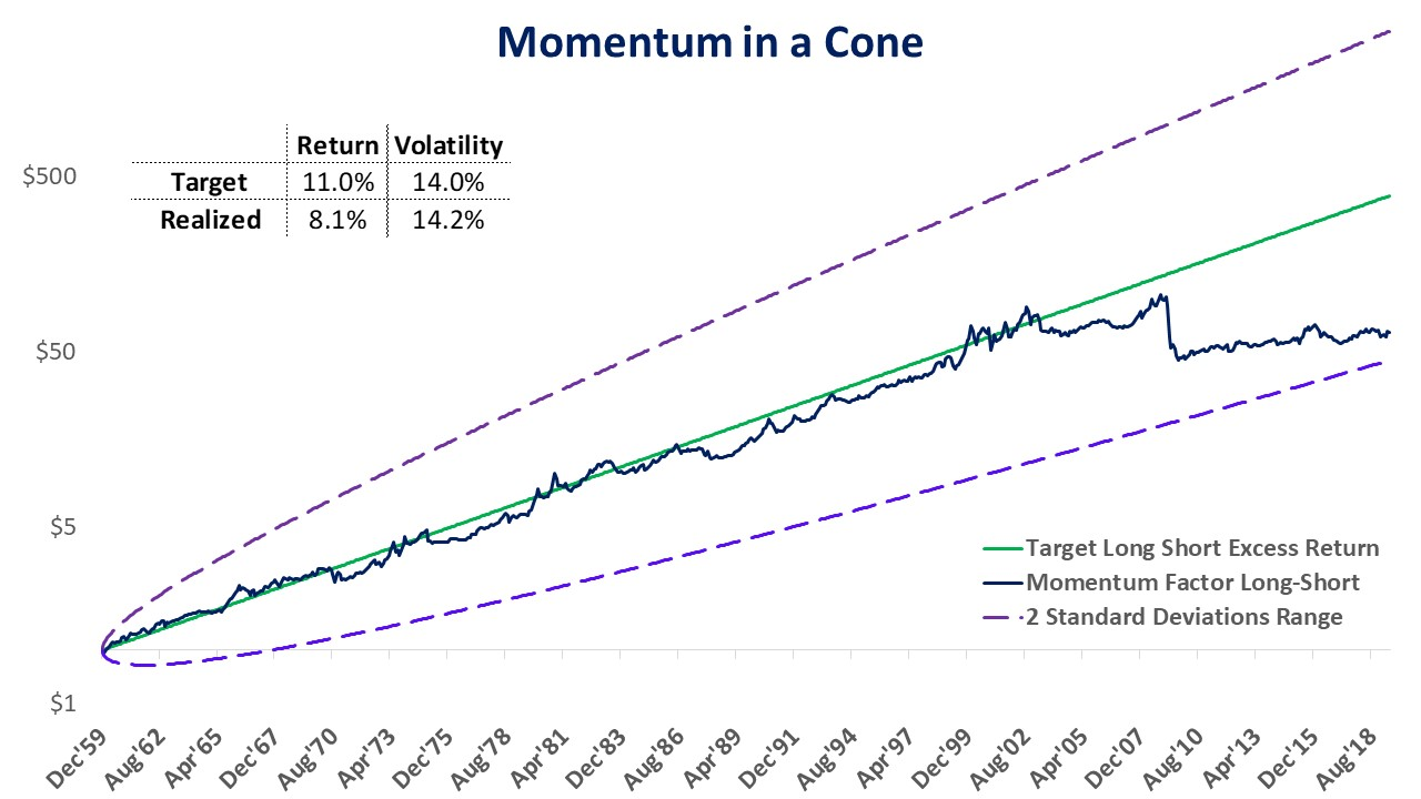 Value and Momentum in a Cone — Two Centuries Investments